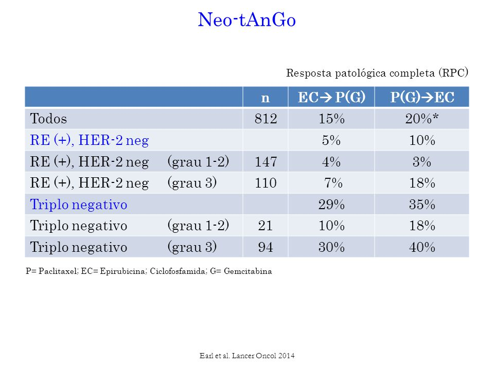 Neo-tAnGo Resposta patológica completa (RPC) n EC P(G) P(G)EC Todos