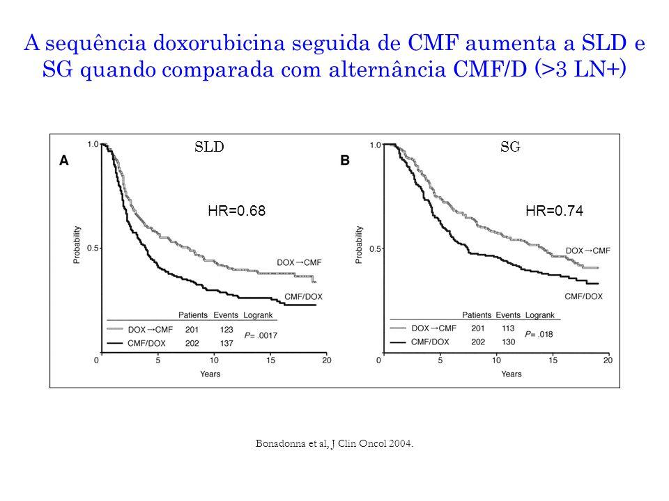 Bonadonna et al, J Clin Oncol 2004.