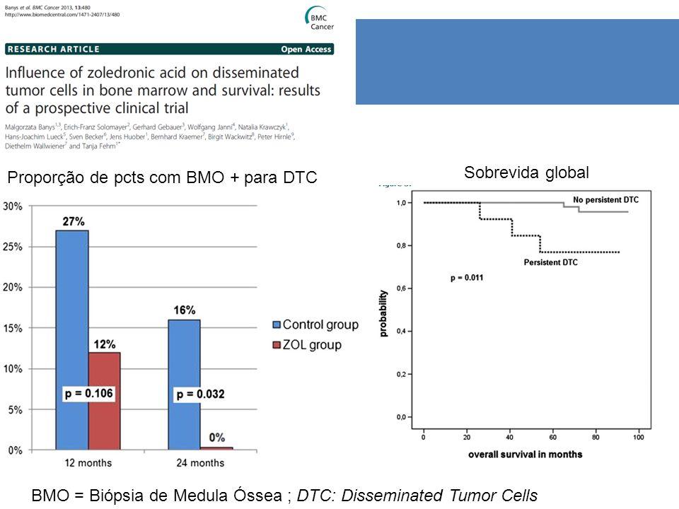 Sobrevida global Proporção de pcts com BMO + para DTC.