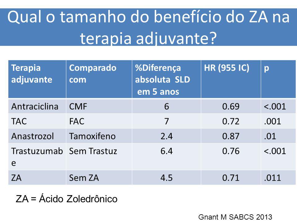 Qual o tamanho do benefício do ZA na terapia adjuvante