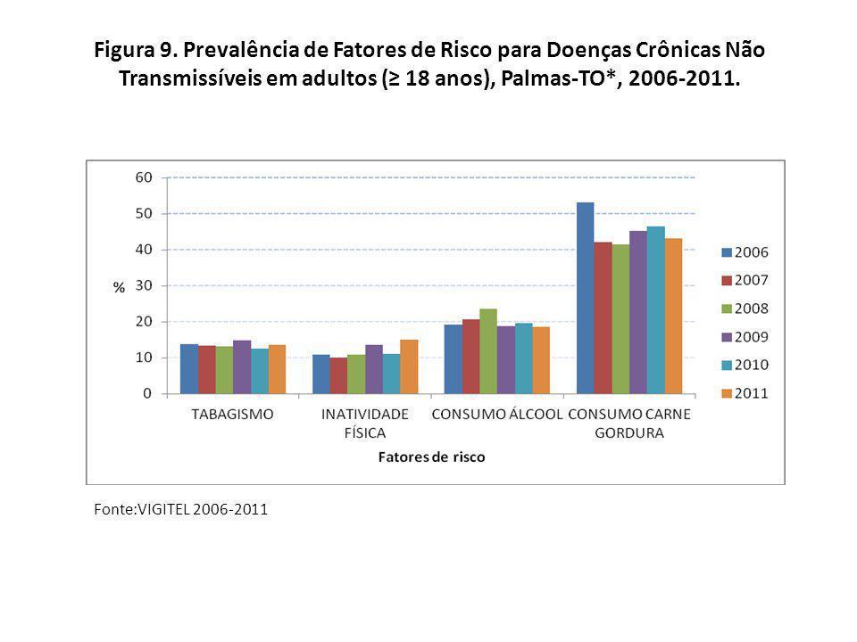 Figura 9. Prevalência de Fatores de Risco para Doenças Crônicas Não Transmissíveis em adultos (≥ 18 anos), Palmas-TO*, 2006-2011.