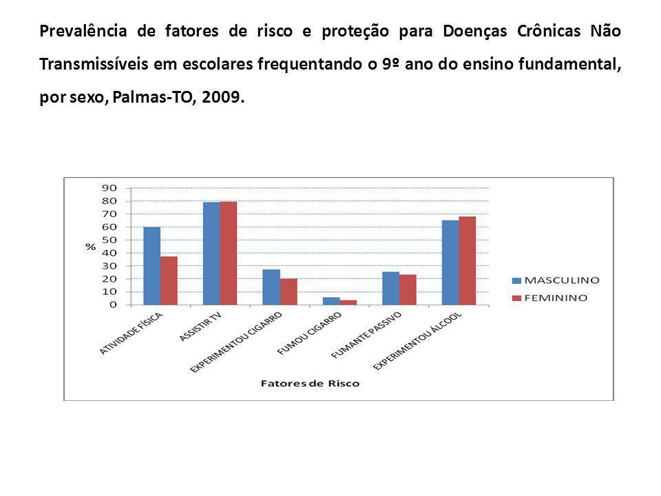 Prevalência de fatores de risco e proteção para Doenças Crônicas Não Transmissíveis em escolares frequentando o 9º ano do ensino fundamental, por sexo, Palmas-TO, 2009.