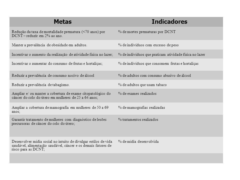 Metas Indicadores. Redução da taxa de mortalidade prematura (<70 anos) por DCNT – reduzir em 2% ao ano.