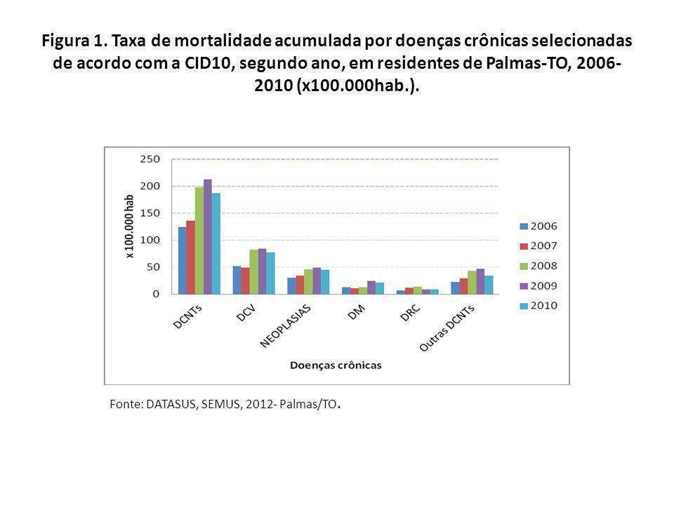 Figura 1. Taxa de mortalidade acumulada por doenças crônicas selecionadas de acordo com a CID10, segundo ano, em residentes de Palmas-TO, 2006-2010 (x100.000hab.).