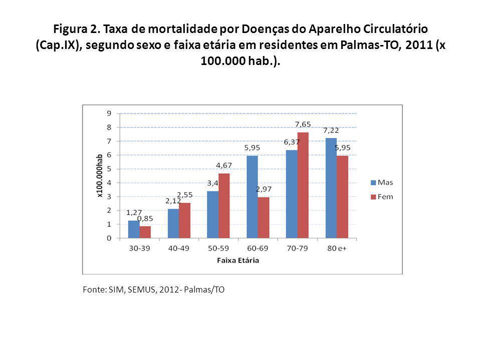 Figura 2. Taxa de mortalidade por Doenças do Aparelho Circulatório (Cap.IX), segundo sexo e faixa etária em residentes em Palmas-TO, 2011 (x 100.000 hab.).