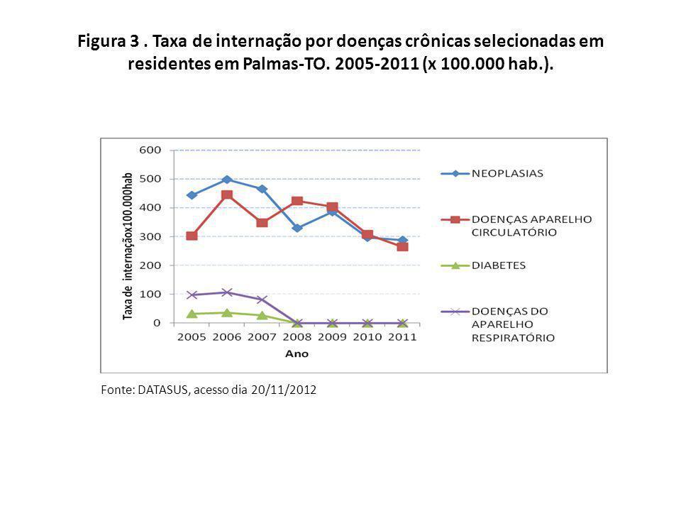 Figura 3 . Taxa de internação por doenças crônicas selecionadas em residentes em Palmas-TO. 2005-2011 (x 100.000 hab.).