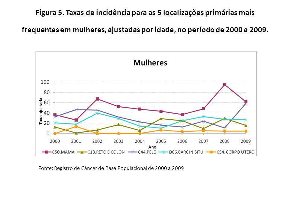 Figura 5. Taxas de incidência para as 5 localizações primárias mais frequentes em mulheres, ajustadas por idade, no período de 2000 a 2009.
