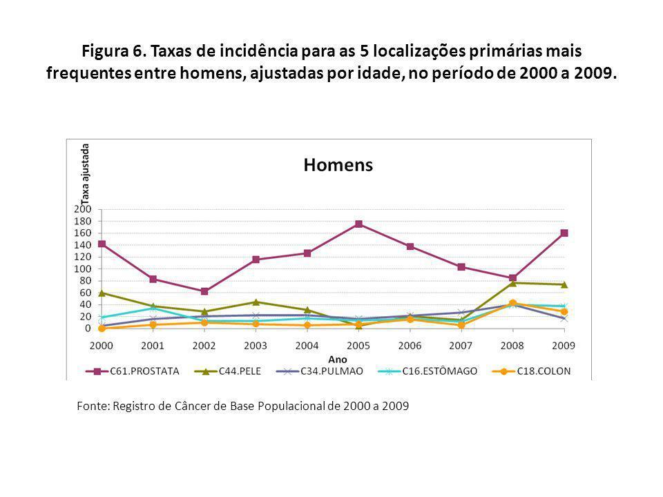 Figura 6. Taxas de incidência para as 5 localizações primárias mais frequentes entre homens, ajustadas por idade, no período de 2000 a 2009.