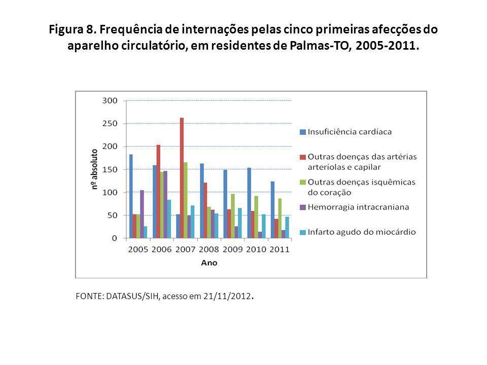 Figura 8. Frequência de internações pelas cinco primeiras afecções do aparelho circulatório, em residentes de Palmas-TO, 2005-2011.