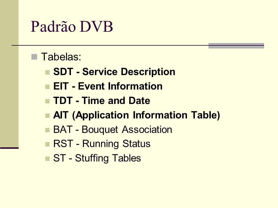 Padrão DVB Tabelas: SDT - Service Description EIT - Event Information