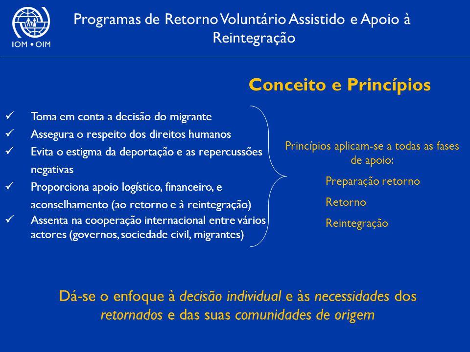 Programas de Retorno Voluntário Assistido e Apoio à Reintegração