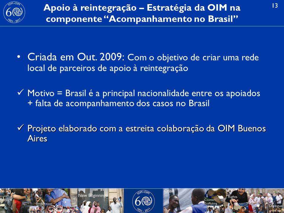 Apoio à reintegração – Estratégia da OIM na componente Acompanhamento no Brasil
