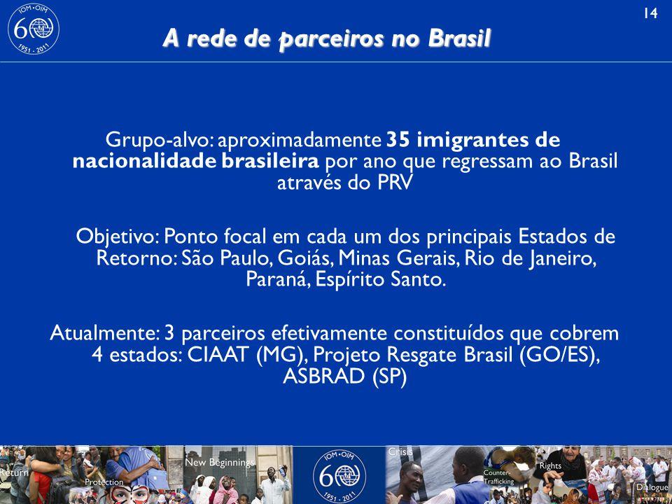A rede de parceiros no Brasil