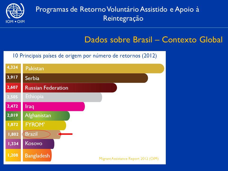 Dados sobre Brasil – Contexto Global