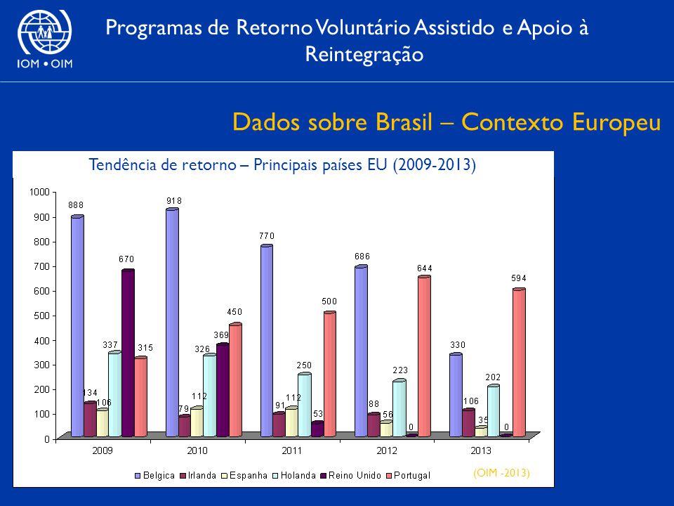 Dados sobre Brasil – Contexto Europeu