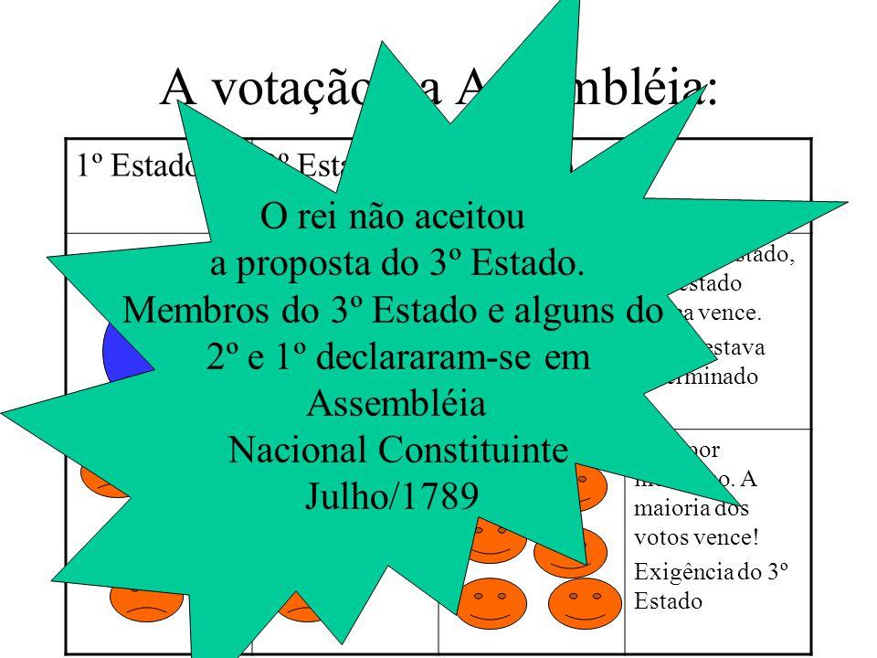 A votação na Assembléia: