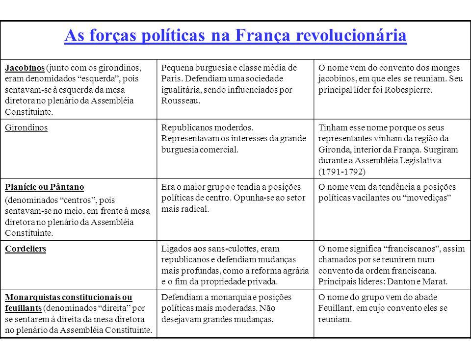 As forças políticas na França revolucionária