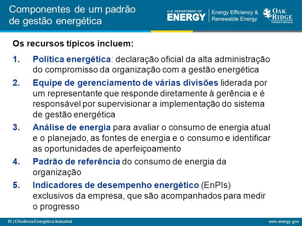 Componentes de um padrão de gestão energética