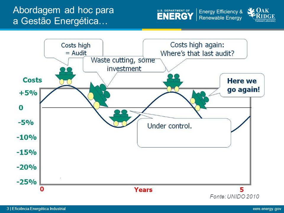 Abordagem ad hoc para a Gestão Energética…