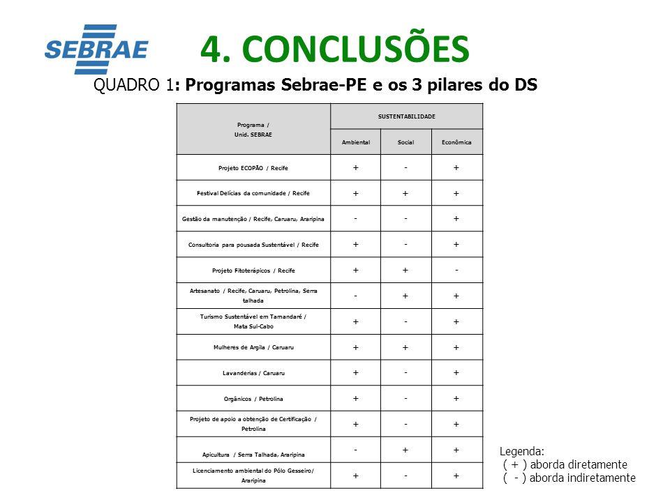 4. CONCLUSÕES QUADRO 1: Programas Sebrae-PE e os 3 pilares do DS