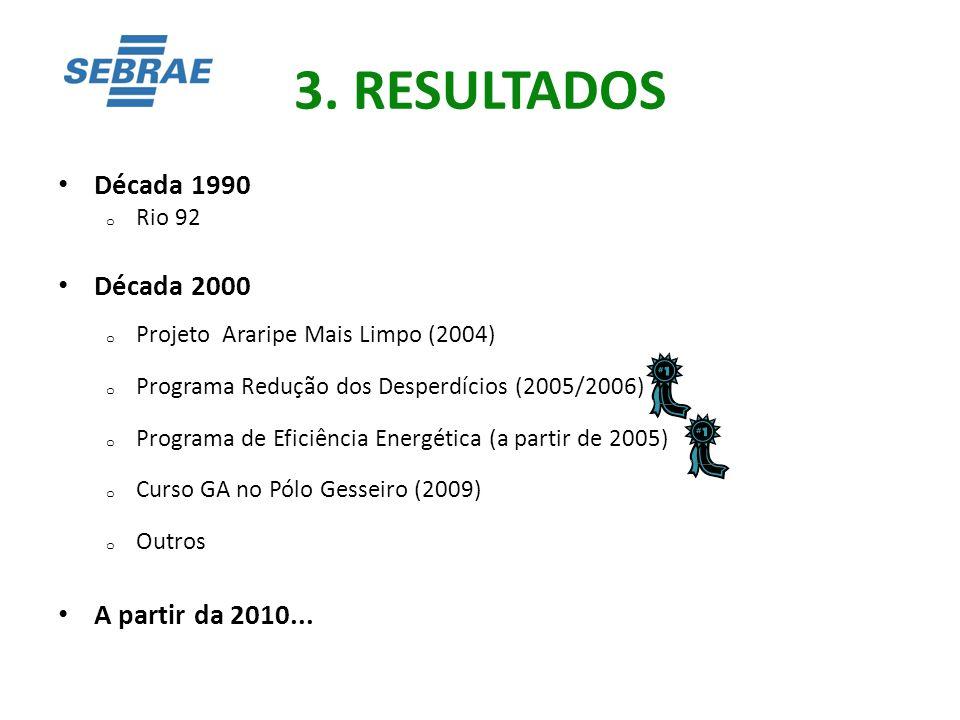 3. RESULTADOS Década 1990 Década 2000 A partir da 2010... Rio 92