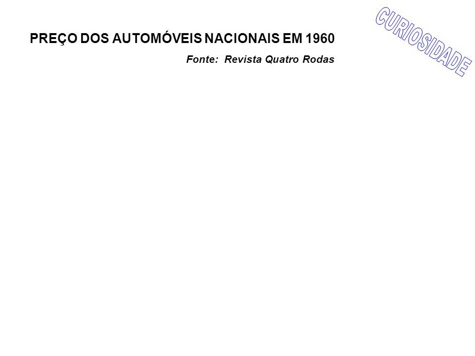 PREÇO DOS AUTOMÓVEIS NACIONAIS EM 1960