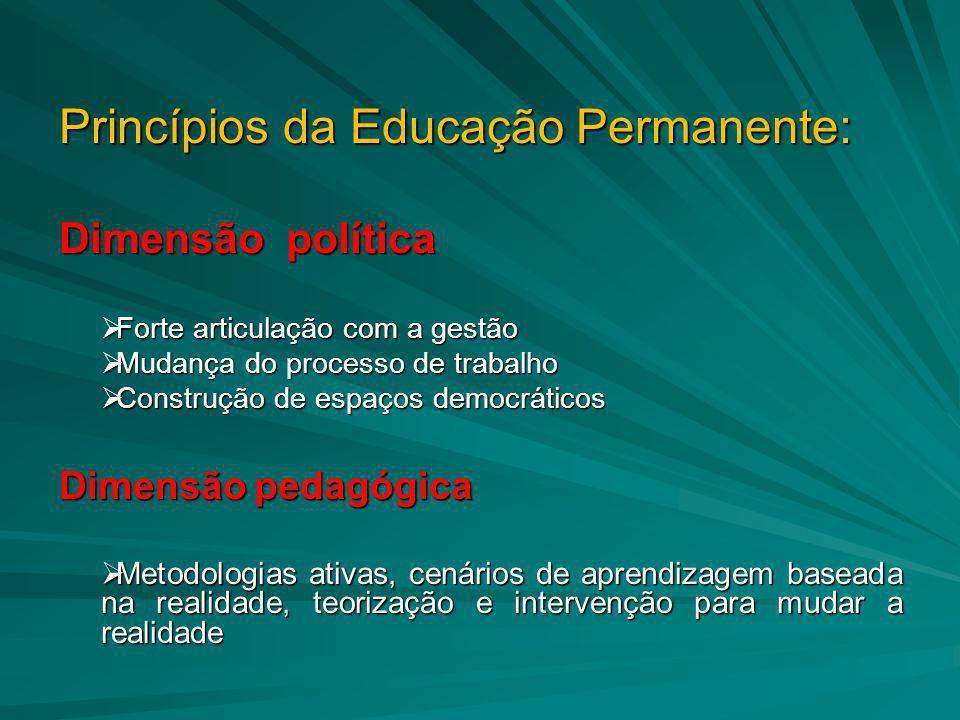 Princípios da Educação Permanente: