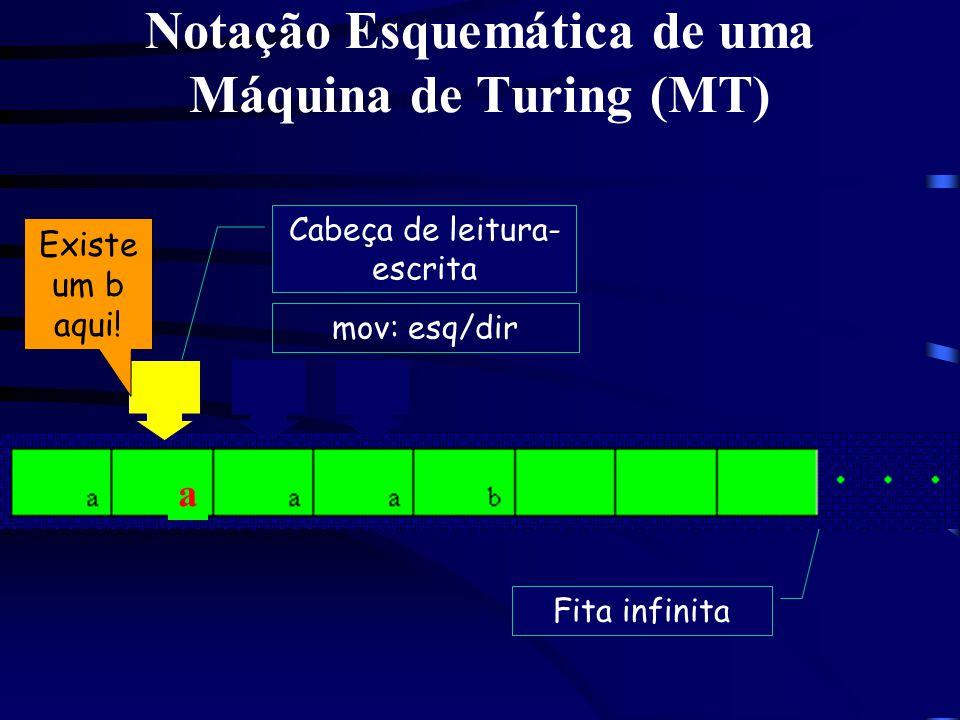 Notação Esquemática de uma Máquina de Turing (MT)