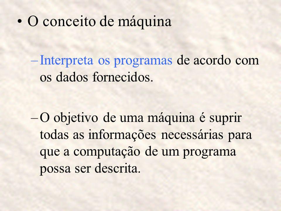 O conceito de máquina Interpreta os programas de acordo com os dados fornecidos.
