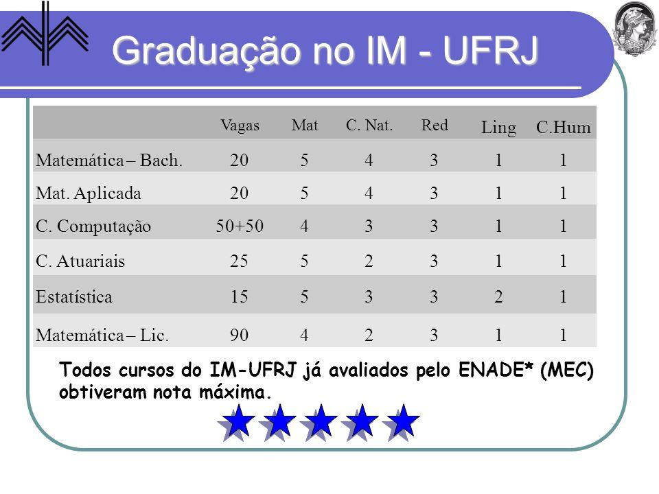 Graduação no IM - UFRJ Ling C.Hum Matemática – Bach. 20 5 4 3 1