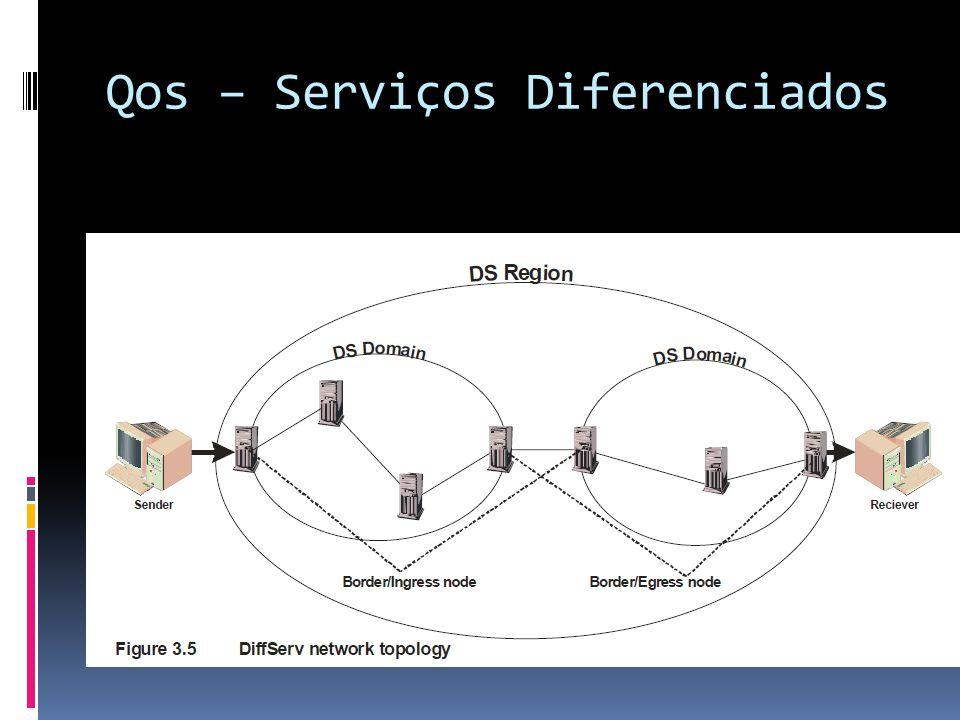 Qos – Serviços Diferenciados