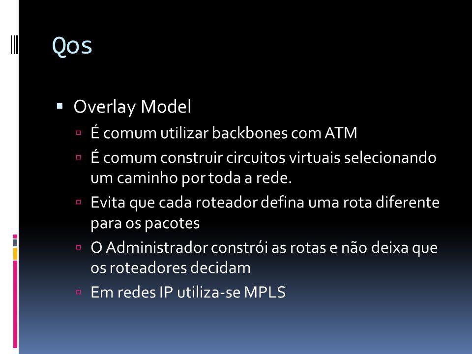 Qos Overlay Model É comum utilizar backbones com ATM