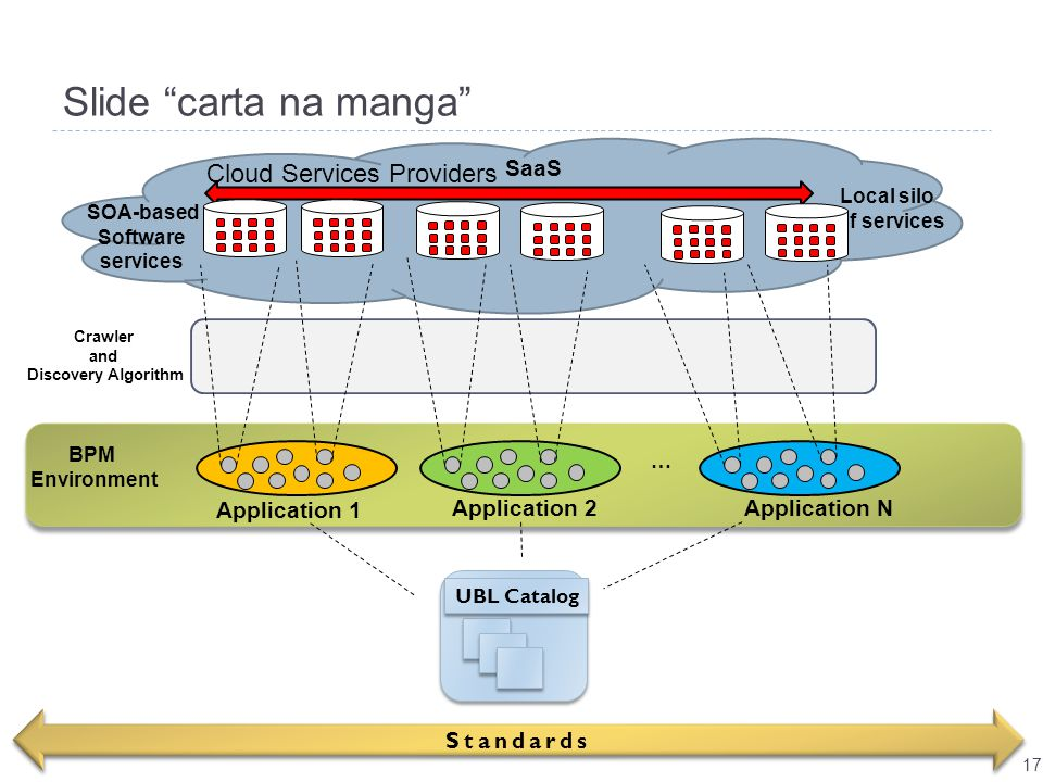 Slide carta na manga Cloud Services Providers Application 1 SaaS