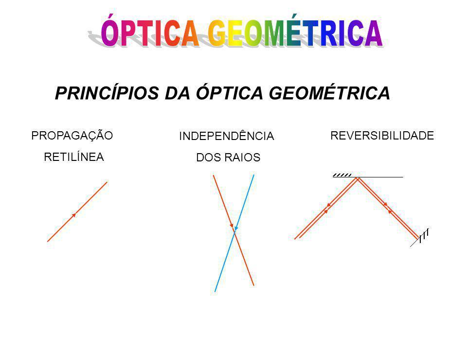 ÓPTICA GEOMÉTRICA PRINCÍPIOS DA ÓPTICA GEOMÉTRICA PROPAGAÇÃO RETILÍNEA