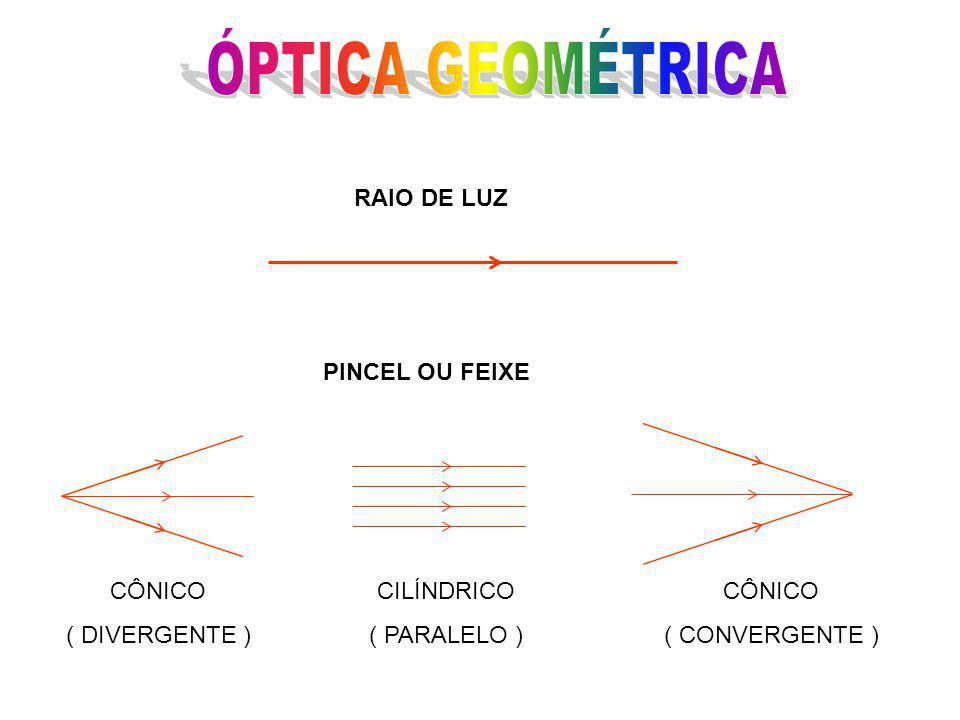 ÓPTICA GEOMÉTRICA RAIO DE LUZ PINCEL OU FEIXE CÔNICO ( DIVERGENTE )