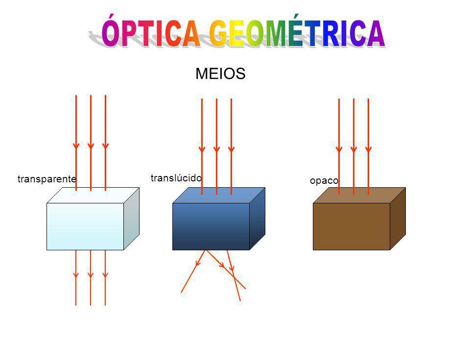 ÓPTICA GEOMÉTRICA MEIOS transparente translúcido opaco
