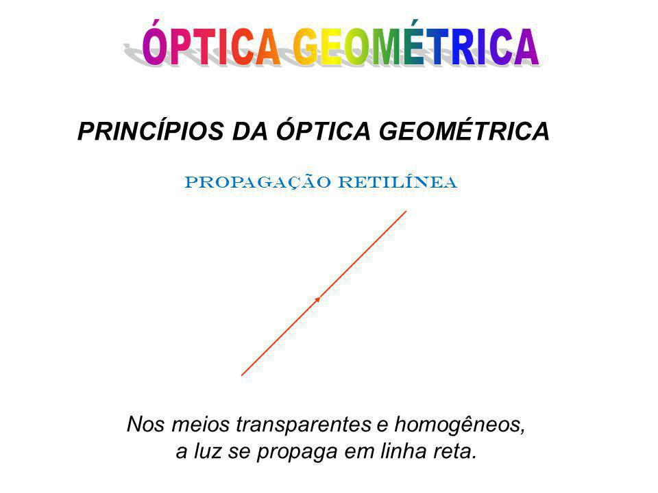 Nos meios transparentes e homogêneos, a luz se propaga em linha reta.