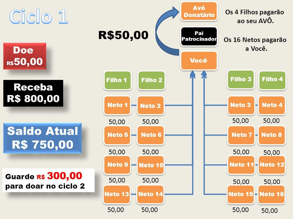 Ciclo 1 R$50,00 Saldo Atual R$ 750,00 Doe Receba R$ 800,00