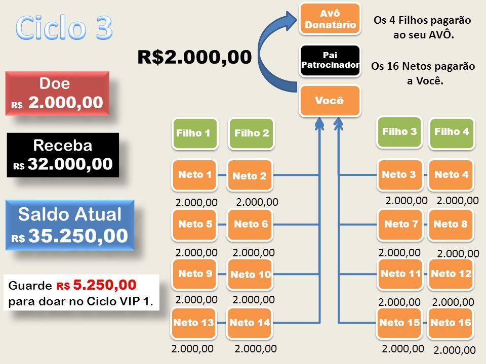 Ciclo 3 R$2.000,00 Saldo Atual Doe Receba Os 4 Filhos pagarão