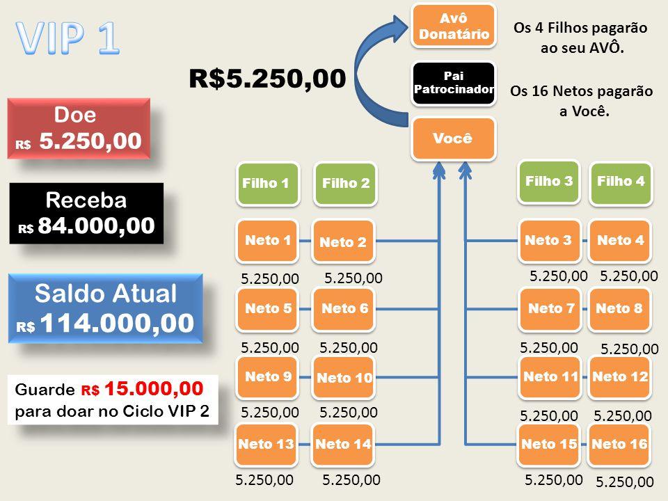 VIP 1 R$5.250,00 Saldo Atual Doe Receba Os 4 Filhos pagarão