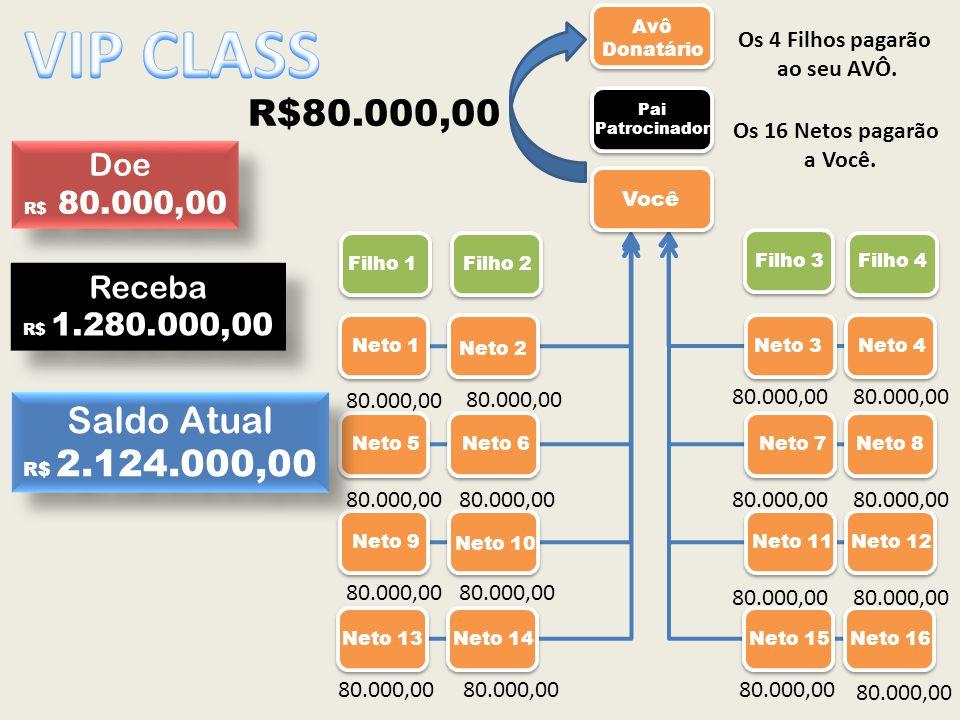 VIP CLASS R$80.000,00 Saldo Atual Doe Receba Os 4 Filhos pagarão