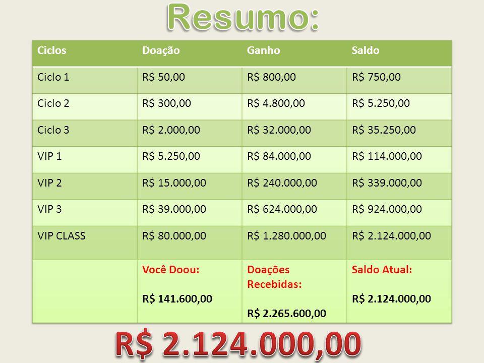 Resumo: R$ 2.124.000,00 Ciclos Doação Ganho Saldo Ciclo 1 R$ 50,00