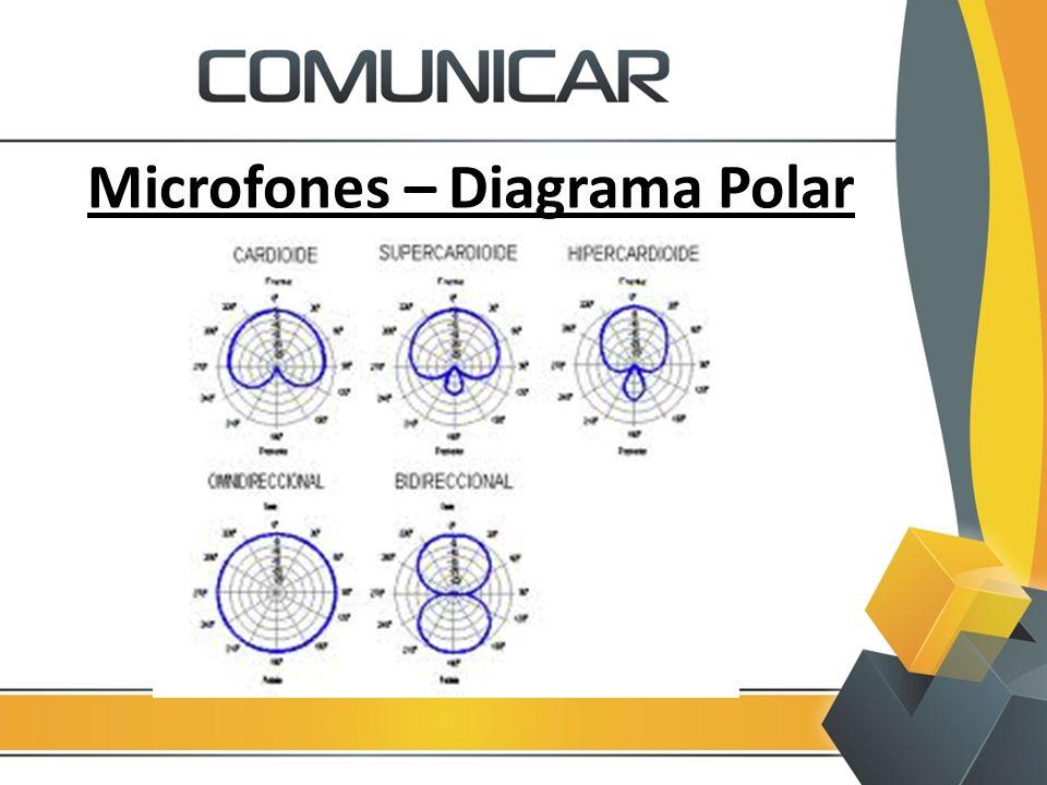 Microfones – Diagrama Polar