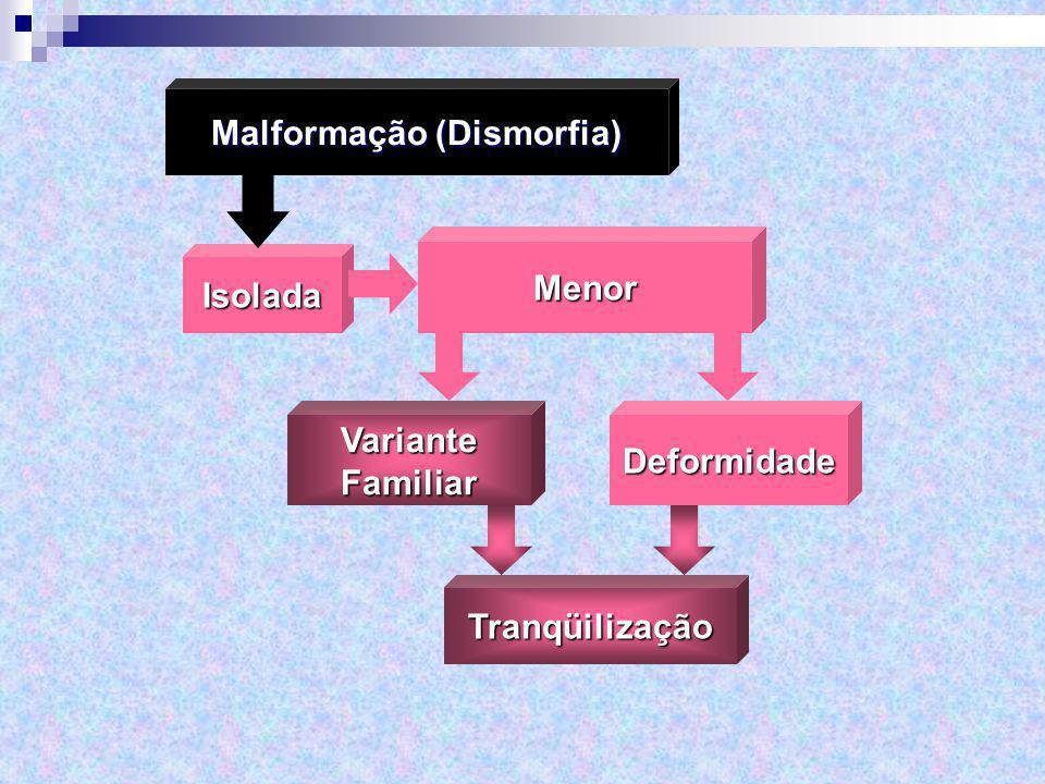 Malformação (Dismorfia)