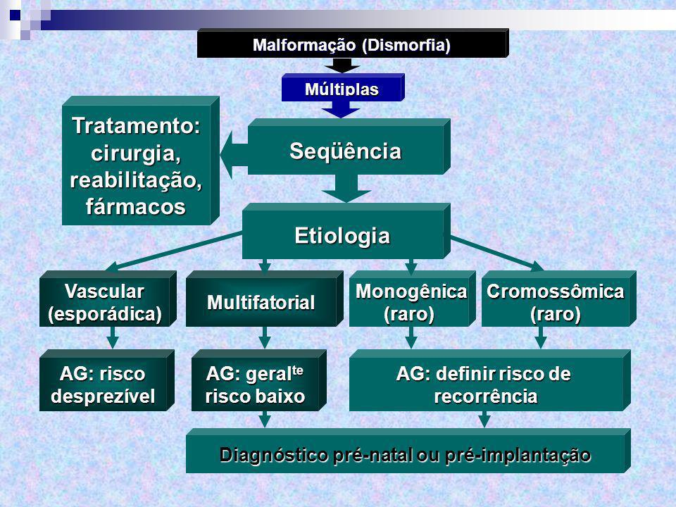 Malformação (Dismorfia) Diagnóstico pré-natal ou pré-implantação