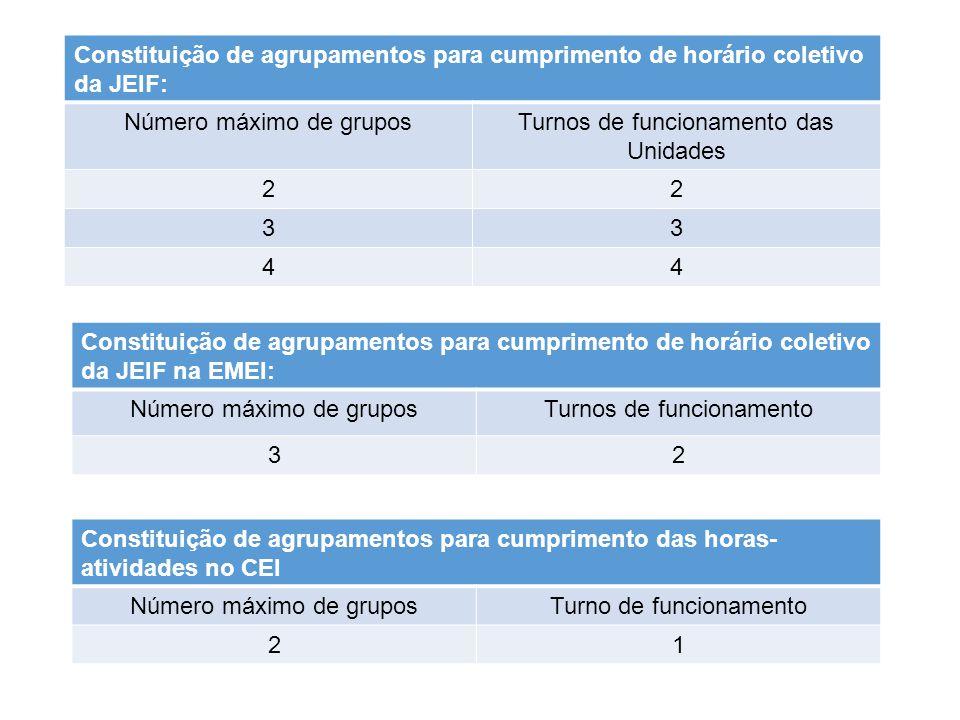 Número máximo de grupos Turnos de funcionamento das Unidades 2 3 4