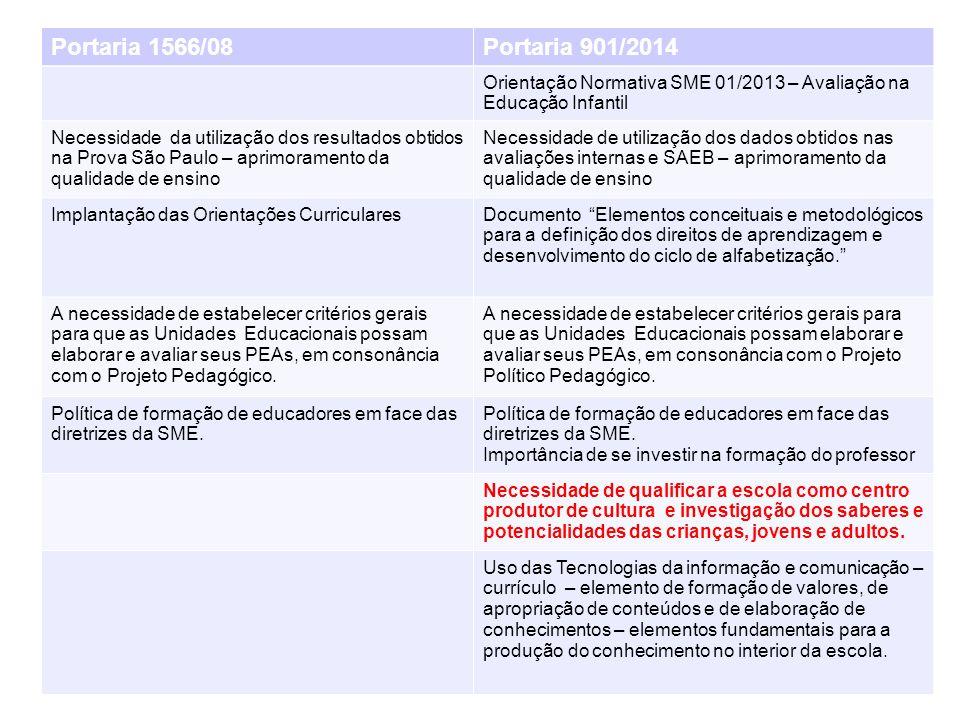 Portaria 1566/08 Portaria 901/2014. Orientação Normativa SME 01/2013 – Avaliação na Educação Infantil.