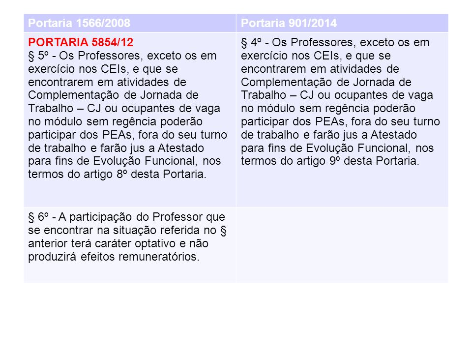 Portaria 1566/2008 Portaria 901/2014. PORTARIA 5854/12.