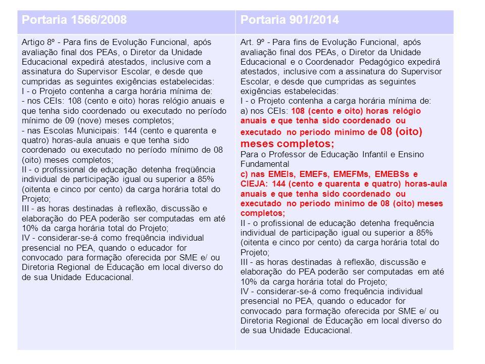 Portaria 1566/2008 Portaria 901/2014.