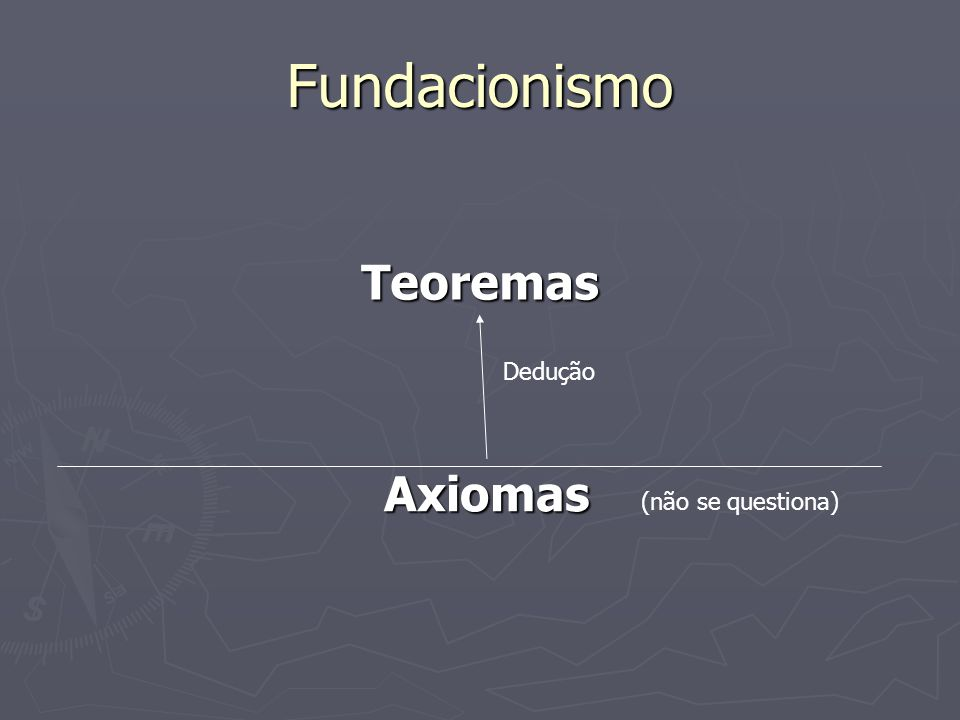 Fundacionismo Teoremas Dedução Axiomas (não se questiona)